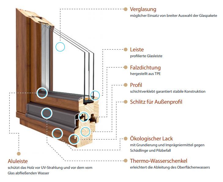 Holzfenster Drutex Softline 68 Meranti Holz Fenster Alle Grossen Shop