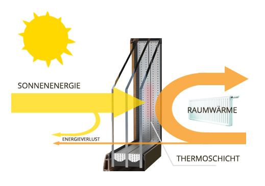 Fensterverglasung - Funktionen und Arten   fenstermaxx24.com